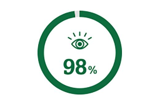 Circle icon representing 98% of people who have better vision after cataract surgery