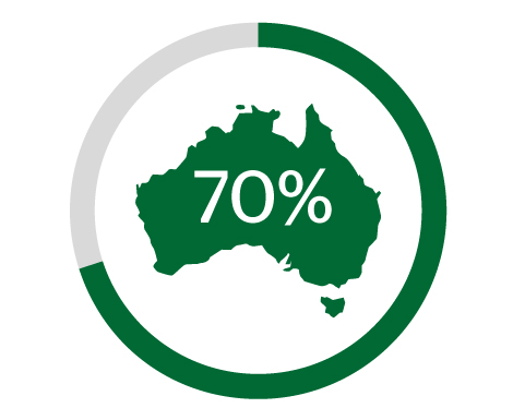 Map icon representing the 70% of Australians who are not familiar with presbyopia